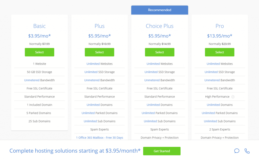Bluehost's shared hosting plans