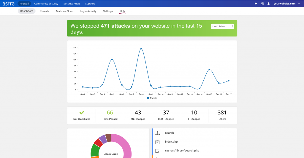 How Astra Security's dashboard looks like